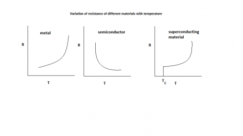 effect of temperature on the conductivity Class practical the conductivity of a wire decreases as it is heated.