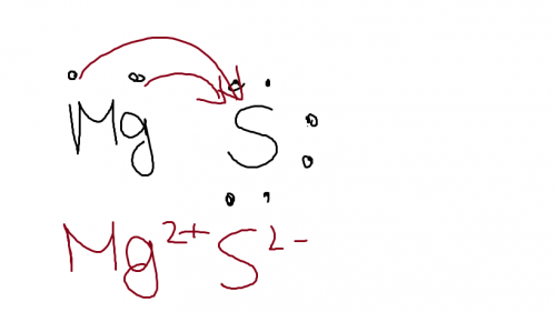 draw the lewis dot structure for mg and s  is it an ionic